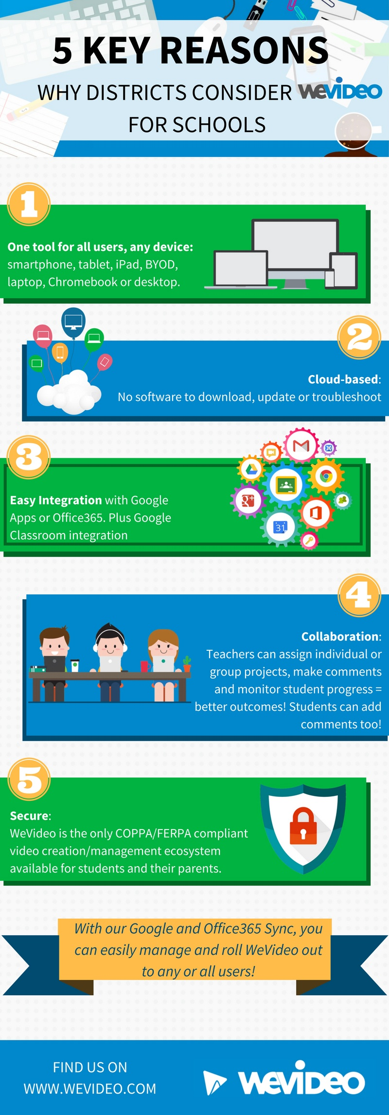 5_key_reasons_why_districts_consider_WeVideo_for_Schools4 (1) (1).jpg